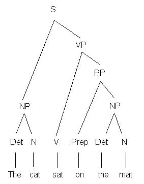 corpus linguistics  method  theory and practicea parse tree